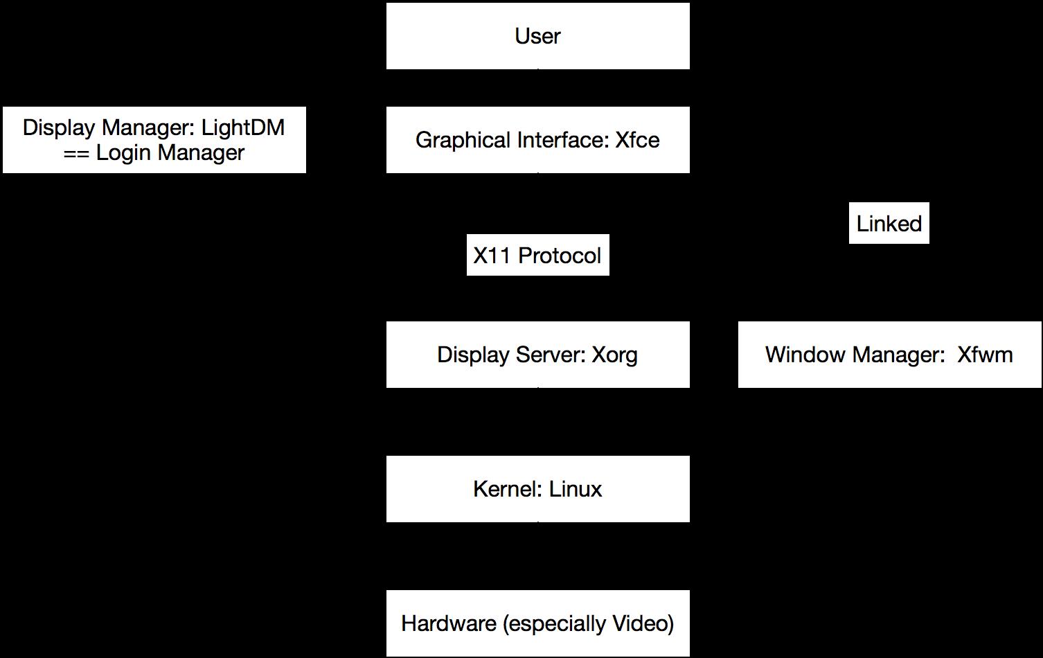 Linux Desktop - Notes